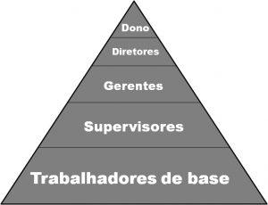 Piramide empresarial