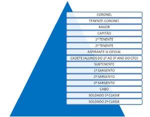 Carreira militar pirâmide hierárquica