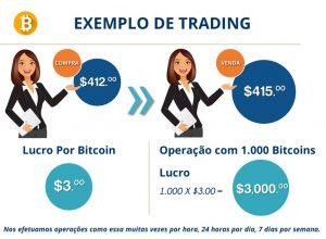 Exemplo de operações de Trading compra e venda de moedas